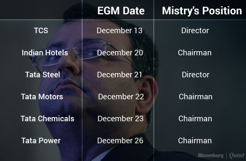 Beginning Of The End Of Cyrus Mistry As Tata Director?