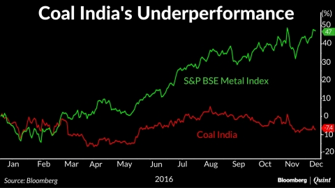 Coal India Underperforms S&P BSE Metal Index For First Time In 3 Years