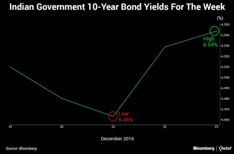 Indian Bond Yields Rise For Fourth Consecutive Week