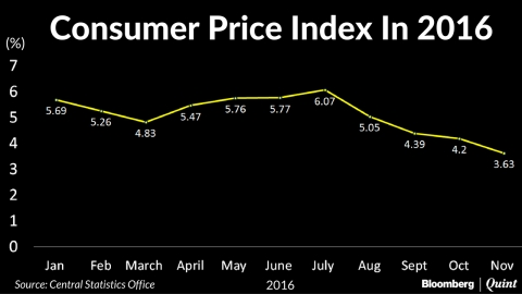 Retail Inflation Slides On Decline In Prices Of Perishables Post Demonetisation