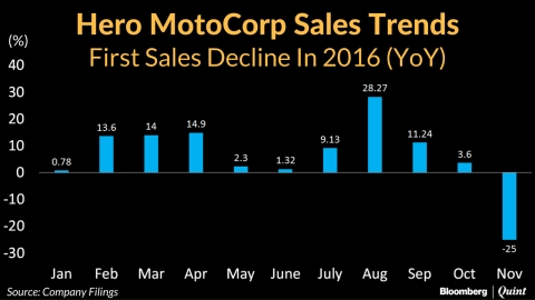 Demonetisation Sends Hero MotoCorp's November Sales Below 5 Lakh Mark