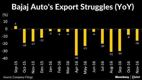 Bajaj Auto  November Sales Fall 13%; Exports Drop For 14th Month