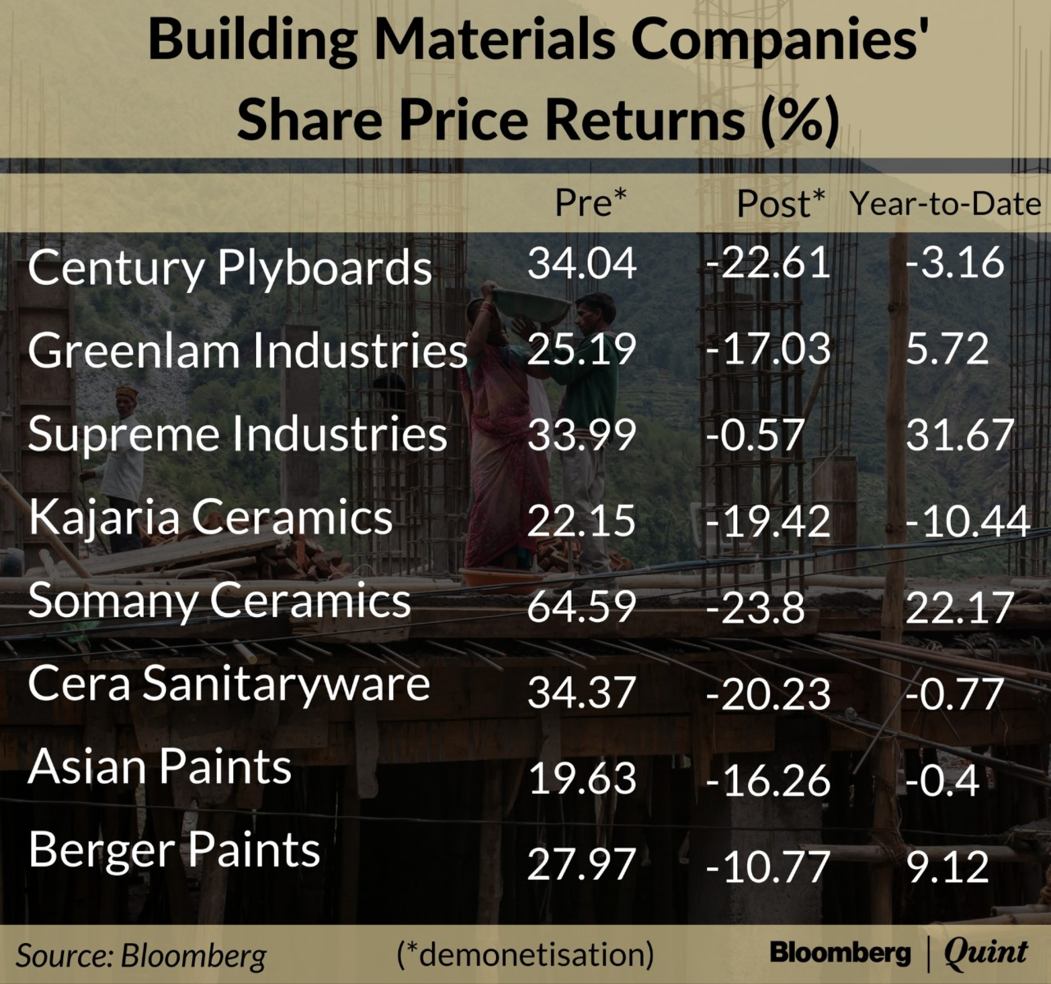 Some rough edges remain for building material companies in 2017 lagged impact 1betcityfo Image collections