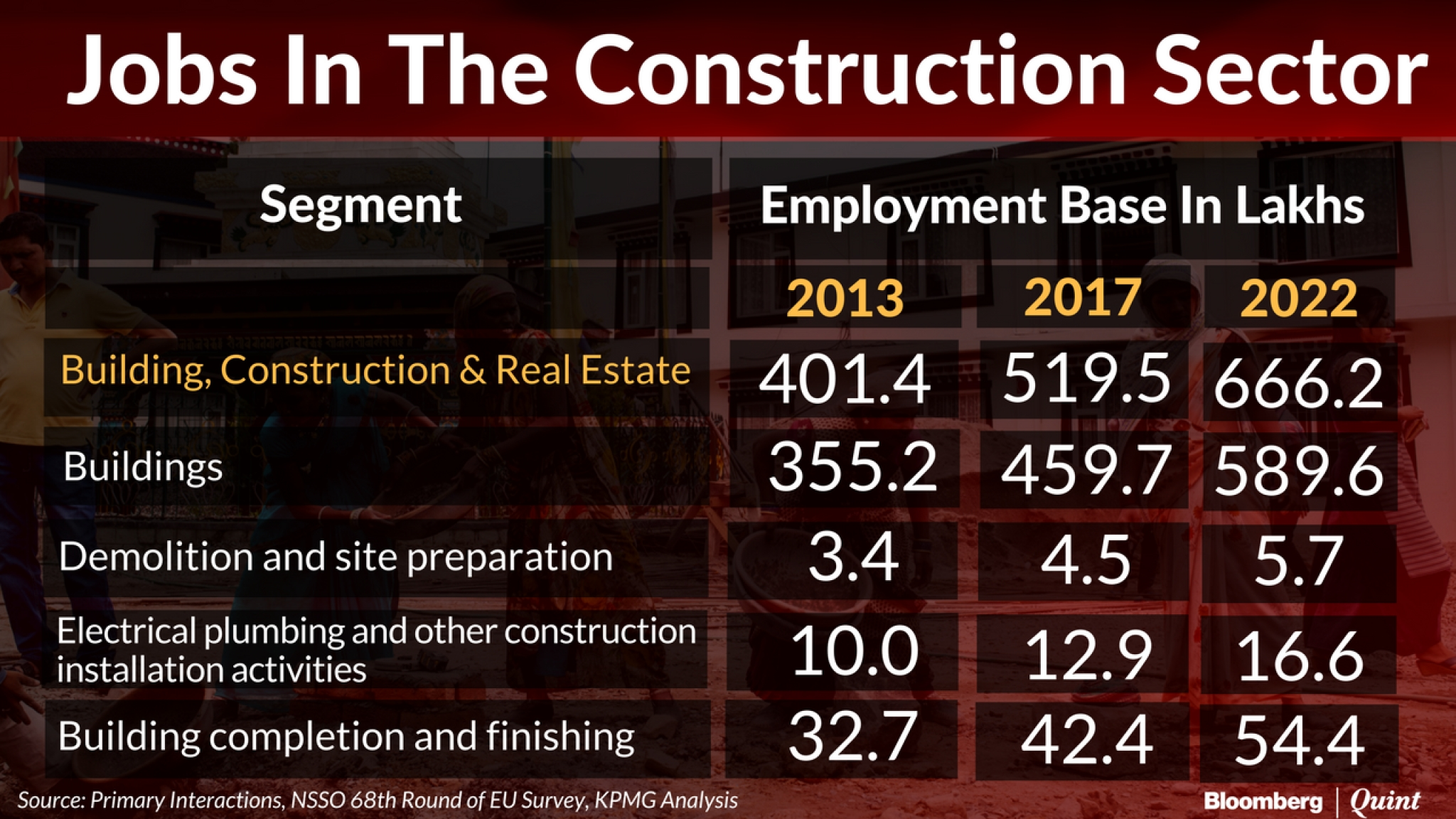 budget 2017 the need to skill workers at india s construction sites