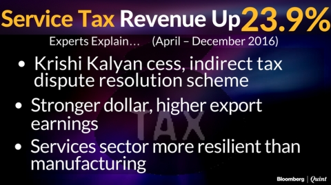 What Explains The 22% Surprise Rise In India's Tax Revenue