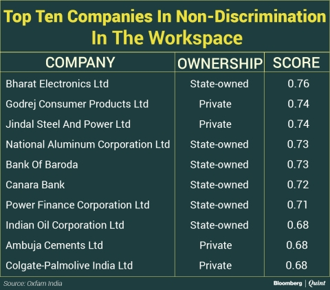Most Indian Companies Do Not Value Diversity At Board-Level Hirings: Oxfam India