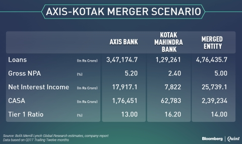 Axis Merger With Kotak Mahindra Bank A Positive If It Happens Says
