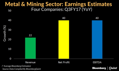 Rising Commodity Prices May Help Metals, Mining Firms Post Strong  Q3 Earnings