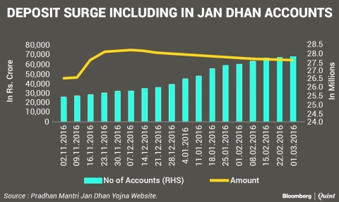 RBI's Assessment Of Demonetisation In Five Charts