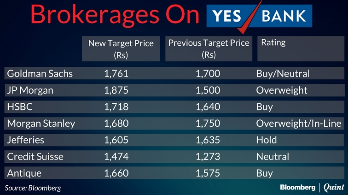 Brokerages Divided As Yes Bank's Bad Loans Double