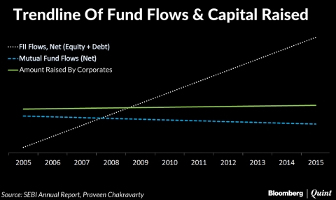 India's Capital Markets: Where Has All The Money Gone?