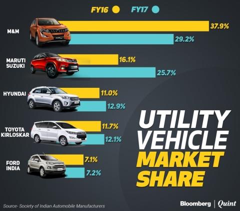 Small Car Maker Maruti Suzuki Threatens Mahindra Mahindra S