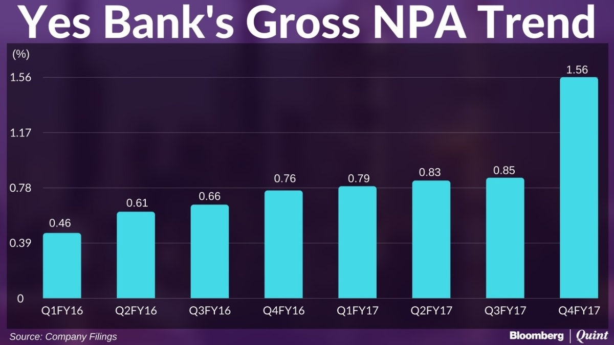 Yes Bank's Bad Loans Double In March Quarter