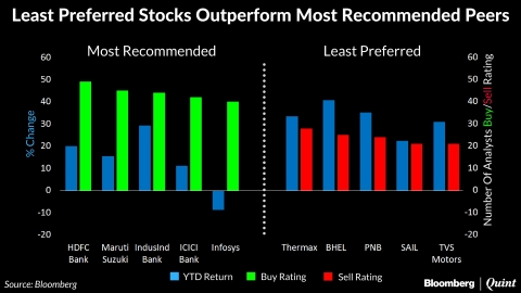 When Buying 'Sell' Stocks Would Have Given You Better Returns