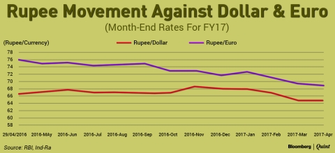 Strong Rupee And Weak Global Trade To Dent Margins Of Textile And Apparel Exporters