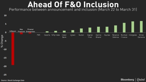 F&O Inclusions: Window Of Opportunity For Traders