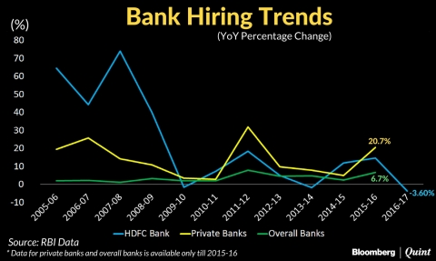 Banking Jobs: Relocating Or Going Away?