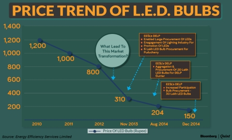 Why You Shouldn't Be Bedazzled By Modi's LED Bulb Claims