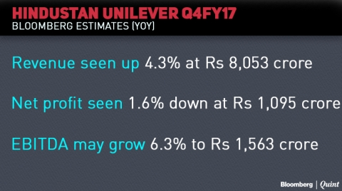 Earnings Today: Hindustan Unilever's Input Costs May Weigh On Its Margins