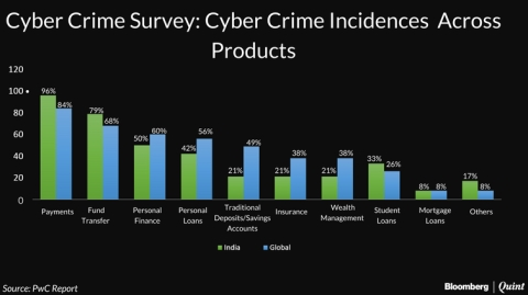 Indian Payment Systems At High Risk Of Cyber Crime: PwC Survey