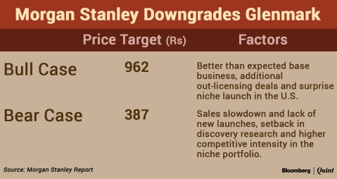 U.S. Business, Stretched Balance Sheet To Weigh On Glenmark, Says Morgan Stanley