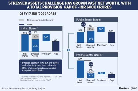 Stressed Assets Higher Than The Net Worth Of Indian Banks, Says McKinsey