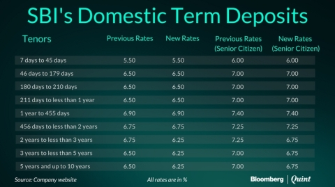 State Bank Of India Lowers Deposit Rates