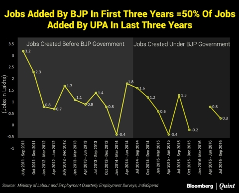 Three Years Into BJP Government, Unemployment Rate Slightly Up