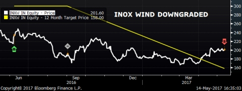 Batlivala & Karani Securities downgrades Inox Winds to SELL