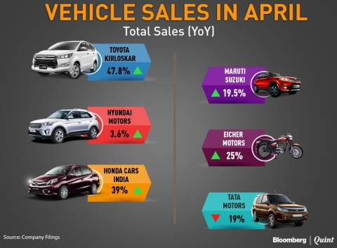 Sales Grow For Most Automakers In April
