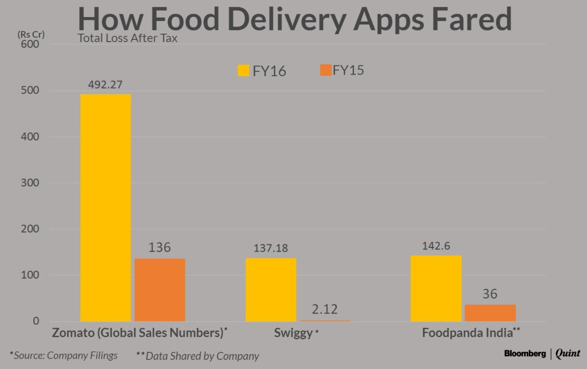 Uber Bites Into Tough-Nut-To-Crack Food Delivery Market