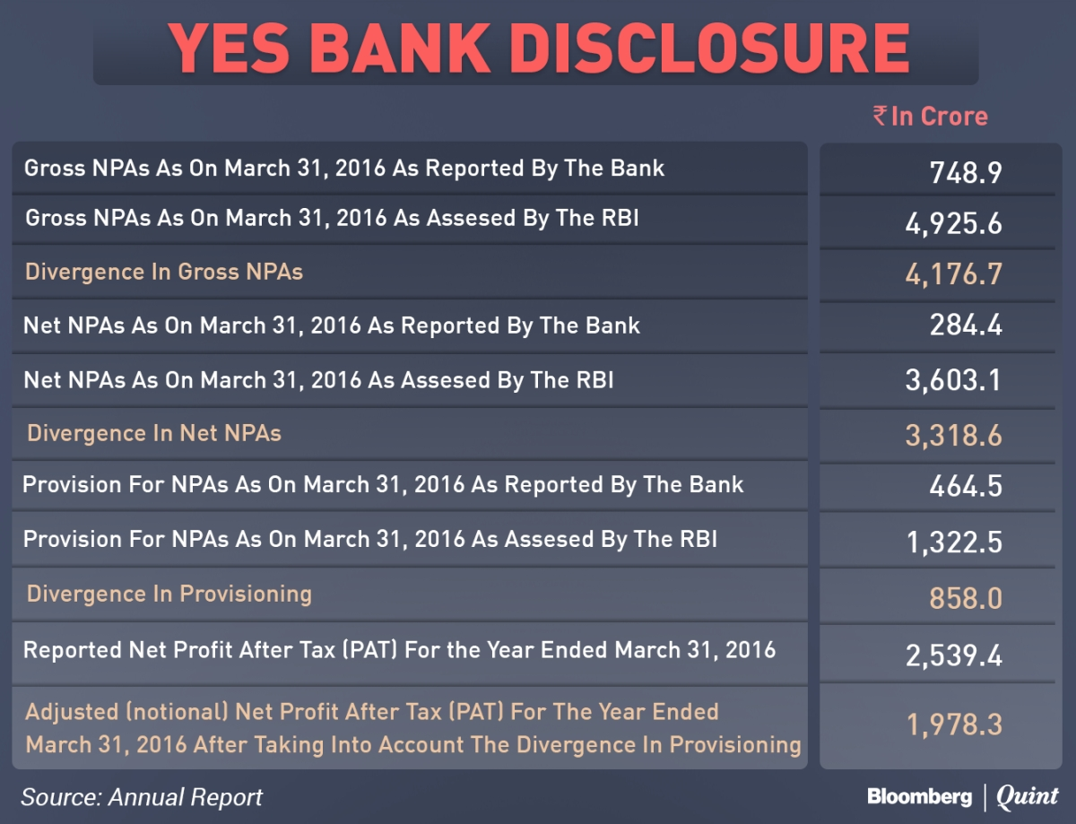 Yes Bank Reported Only A Sixth Of The Bad Loans RBI Pointed