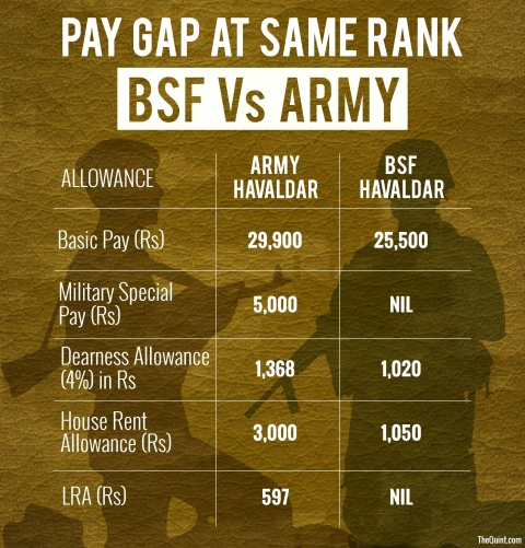 LRA refers to 'less ration allowance' paid to a jawan throughout the year in 12 installments. (Infographic: Harsh Sahani/<b>The Quint</b>)