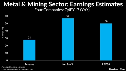 Metal, Mining Companies May Benefit From Rising Prices In Q4