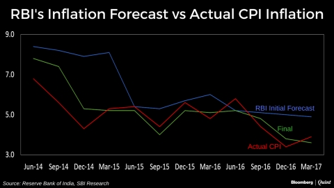 Does The RBI Overestimate Inflation?