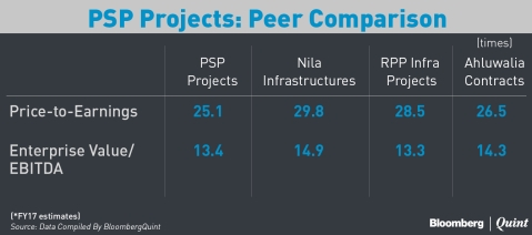 Here's What You Need To Know About PSP Projects' IPO