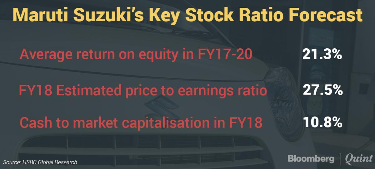 Why Maruti Suzuki's Sales Growth May Slow Down In Future