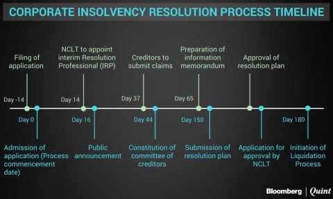 Source: Timelines laid down in IBC provide that a resolution plan must be approved within 180 days of the case being admitted, failing which the company goes into liquidation. An extension of 90 days is possible under exceptional circumstances.