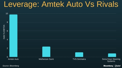 Amtek Auto: The Odd One Among RBI's 12 Bad Apples