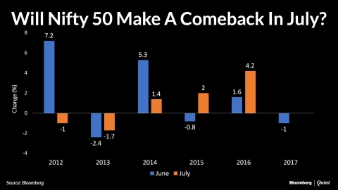 Will Nifty 50 Return To Winning Ways In July?