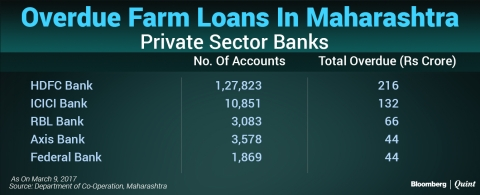 In Charts: Maharashtra's Farm Loan Crisis Worse Than It Appears