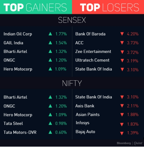 Nifty Extends Losing Streak To Day 5 But Manages To Hold 9,500