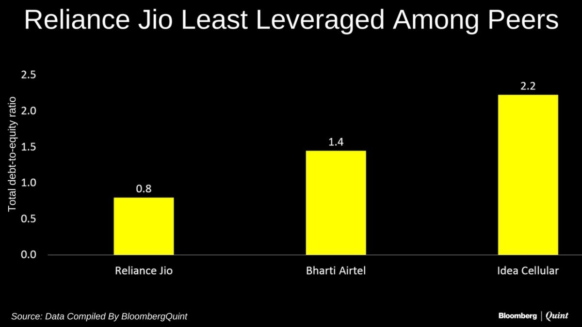 What Reliance Jio Needs To Break Even