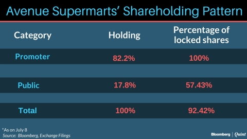 What's Behind The Threefold Jump In Shares Of D-Mart's Parent