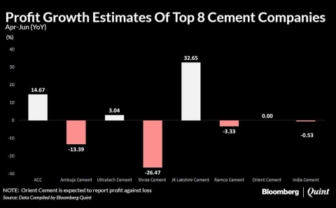 Higher Energy Costs May Dampen Cement Makers' Quarterly Gains