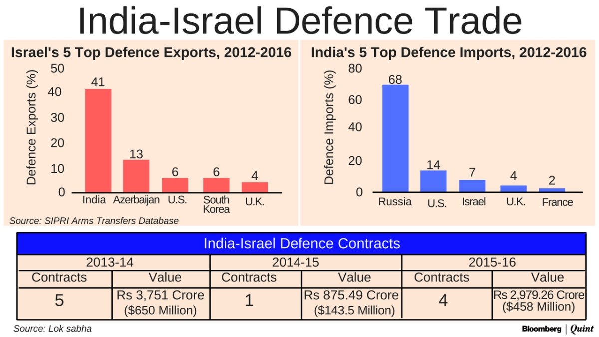 Five Reasons Israel Matters To India (And Modi)