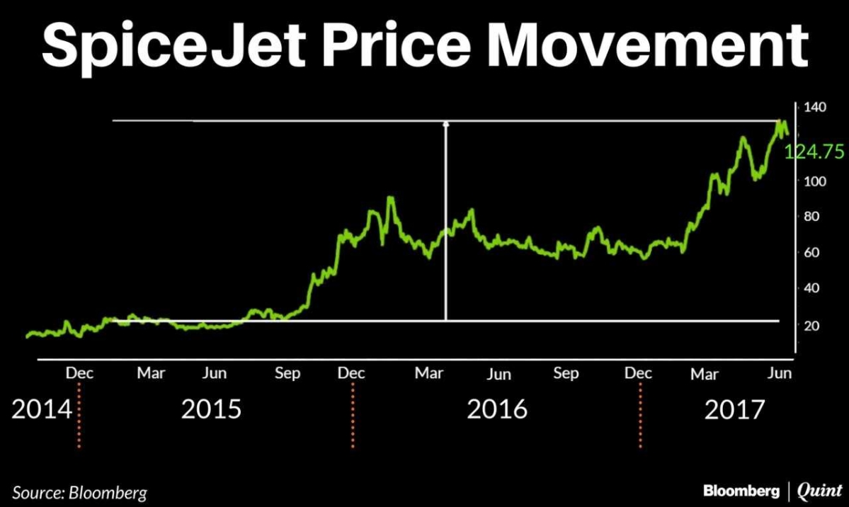 Revealed: Ajay Singh Took Over SpiceJet For The Princely Sum