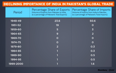(Source: U.S. AID, Pakistan Bureau of Statistics)