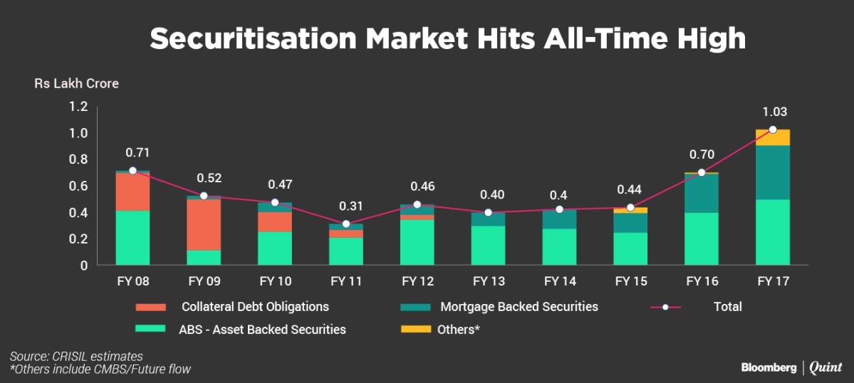 Indian Securitisation Market Hits All-Time High, But New