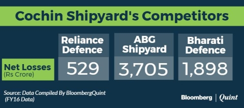 India's Only Profitable Shipbuilder's IPO Opens Today